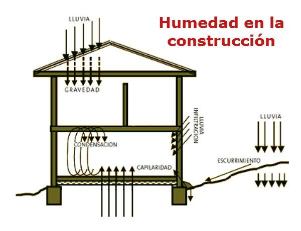 Humedad Por Penetración En La Construcción